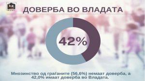 МЦМС: 78% од граѓаните сметаат дека државата е во политичка криза