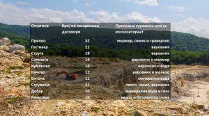 Општина Прилеп со најмногу издадени концесии за експлоатација на минерални суровини