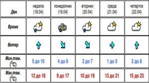 Викендов не очекува променливо време, локална нестабилност со пороен дожд и грмежи