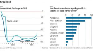 Kоја вакцина е прифатена за патување од најмногу земји?