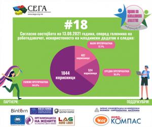 Како е искористен младинскиот додаток според големината на работодавачот