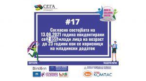 Евидентирани 2 855 млади лица активни корисници на младински додаток